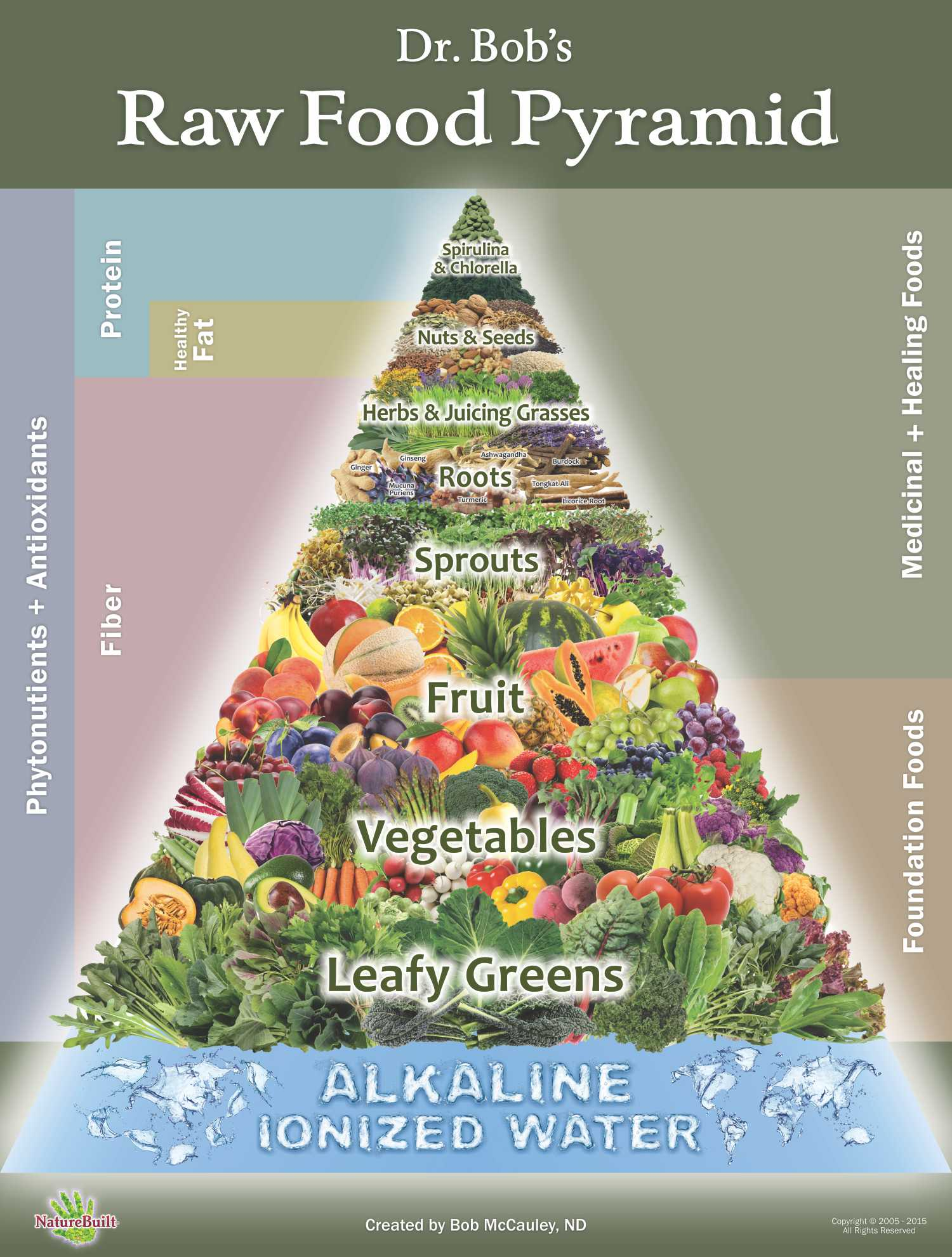 The Raw Food Pyramid: Often Copied, Never Equaled | Dr. Bob ...